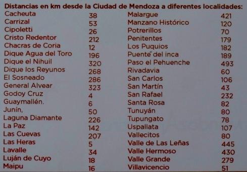 Distâncias de Mendoza - Argentina